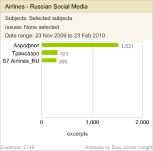 Aeroflot share of voice vs its competition