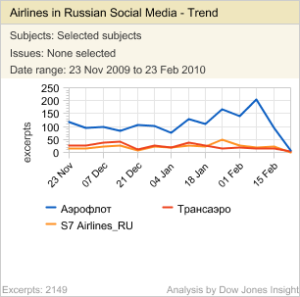 Aeroflot consistently gets more mentions in social media