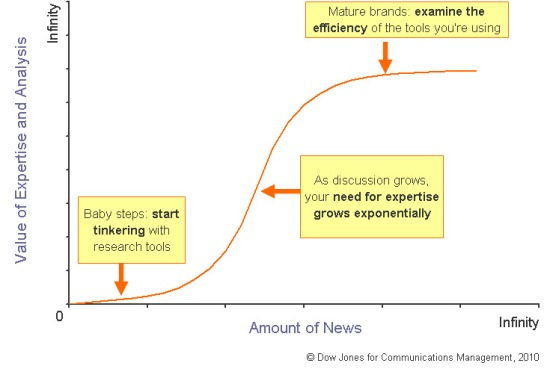 Lifecycle for developing measurement programs