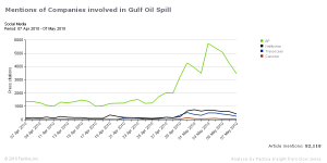 Gulf Spill companies blogs