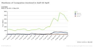 Gulf Spill companies blogs