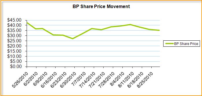 stock price bp